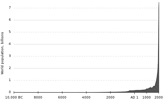 547px Population curve svg